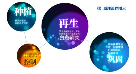 【祛白好时节公益援助月】沈阳中亚手术治疗援助30%,还在等什么?